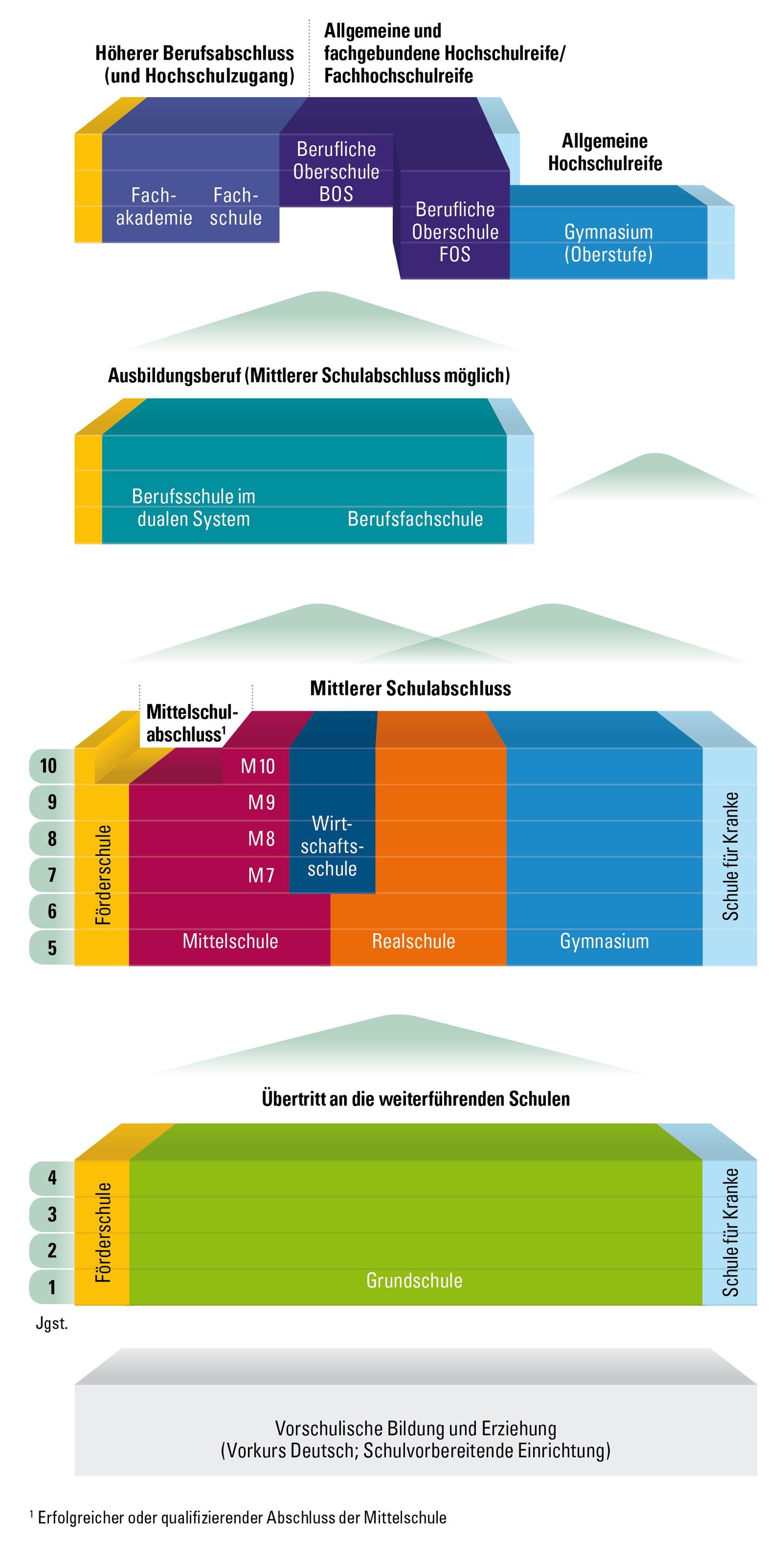 Schullaufbahn leonhard frank schule for Schule grafik